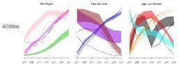 When MonteCarlo envelopes are too narrow to show! - Talisman   geocomputational statistics and GIS   Scoop.it