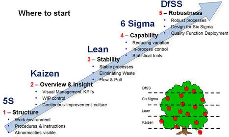 Online Six Sigma Training India: Lean Six Sigma Black Belt Certification Program in Delhi: | six sigma training india | Scoop.it