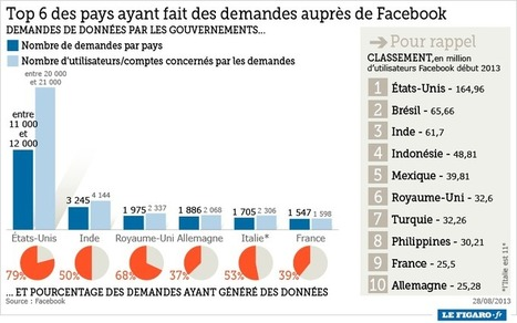 Facebook a déjà coopéré avec 71 pays pour surveiller ses utilisateurs | Autres Vérités | Scoop.it