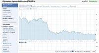 LYon-Economie.fr: L'évolution de l'action Olympique Lyonnais (OLG) à la bourse... | LYFtv - Lyon | Scoop.it