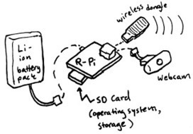 Raspberry Pi Wireless Attack Toolkit : hackplayers   Raspberry Pi   Scoop.it