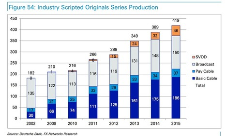 This chart shows how the number of TV shows being made has exploded in the last few years | Television, cinema | Scoop.it
