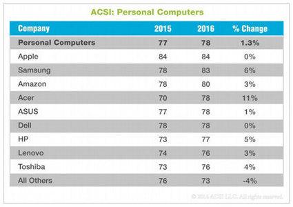 Apple seit 2004 Marktführer in Sachen Kundenzufriedenheit | Mac in der Schule | Scoop.it