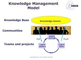 The best and simplest Knowledge Management Model | KnowledgeManagement | Scoop.it