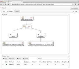 Apache Camel web dashboard with hawtio | Architects Zone | EEDSP | Scoop.it