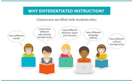 Differentiated Instruction Visually Explained for Teachers ~ Educational Technology and Mobile Learning | Education | Scoop.it