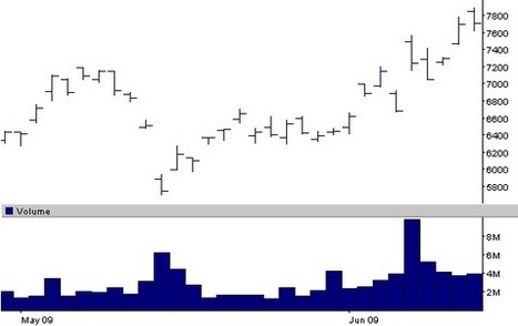 How to read candlestick charts - www.spartantraders.com | How to read candlestick charts | Scoop.it