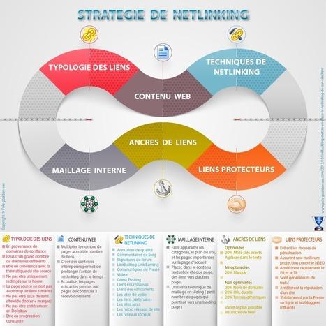 Conseils SEO Référencement : Comment réussir son linkbuilding ? | Articles Netlinking sur le SEO | Scoop.it