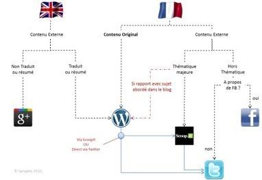 Un Exemple de Stratégie de Marketing de Contenu | WebZine E-Commerce &  E-Marketing - Alexandre Kuhn | Scoop.it
