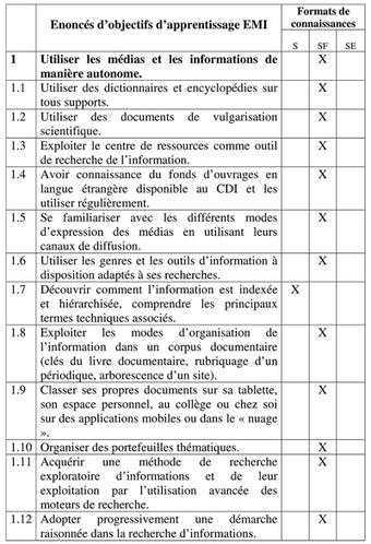 EMIcalement vôtre? - Les Trois Couronnes | Technologies numériques & Education | Scoop.it