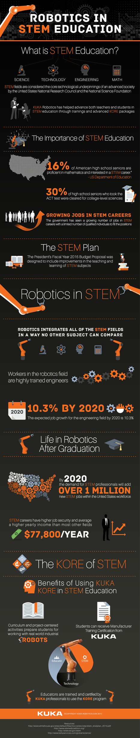 The Growth of Robotics in STEM Education - KUKA Robotics | STEM Education models and innovations with Gaming | Scoop.it