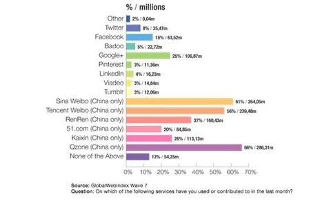 État des lieux de #Facebook avec 1 milliard d'utilisateurs | Social media | Scoop.it