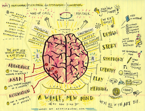 How to Better Remember and Make Use of What You Read | Visual Thinking | Scoop.it