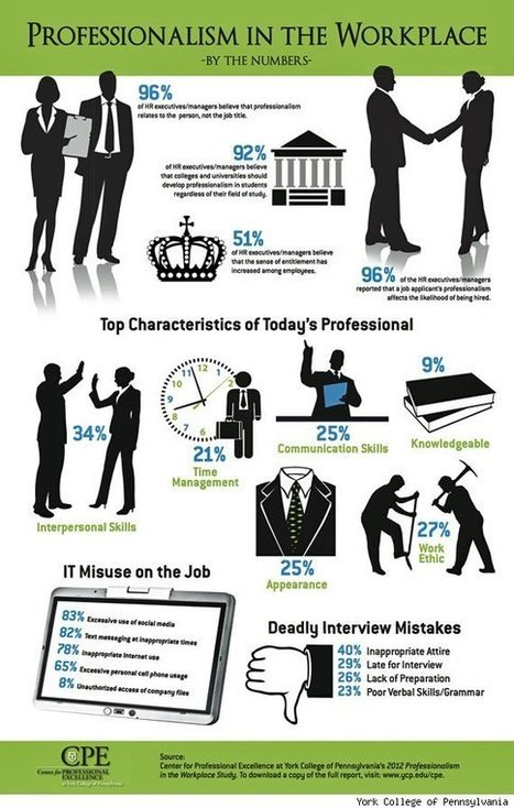 College Grads Lacking Professionalism In The Workplace | personnel psychology | Scoop.it