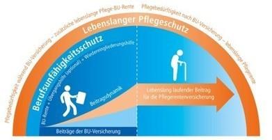 Barmenia BU PflegePlus: Die richtige Rezeptur bei ... | Berufsunfähigkeit | Scoop.it