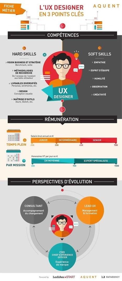 UX DESIGNER, un métier en plein boom et loin des clichés du geek | Web Design, Web Development & SEO | Scoop.it