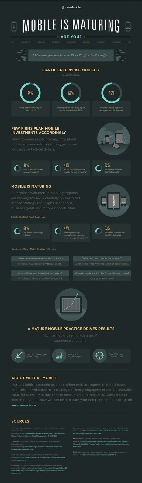 Mobile Is Maturing [Infographic] | Smart Phone & Tablets | Scoop.it