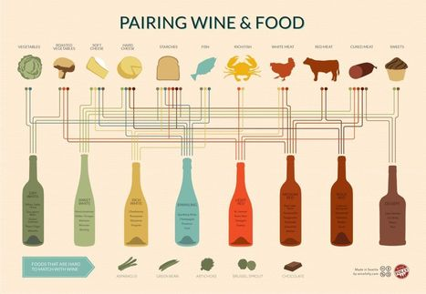 Wine Pairing Chart (infographic) - Wine and food: this is love   Southern California Wine and Craft Spirits Journal   Scoop.it
