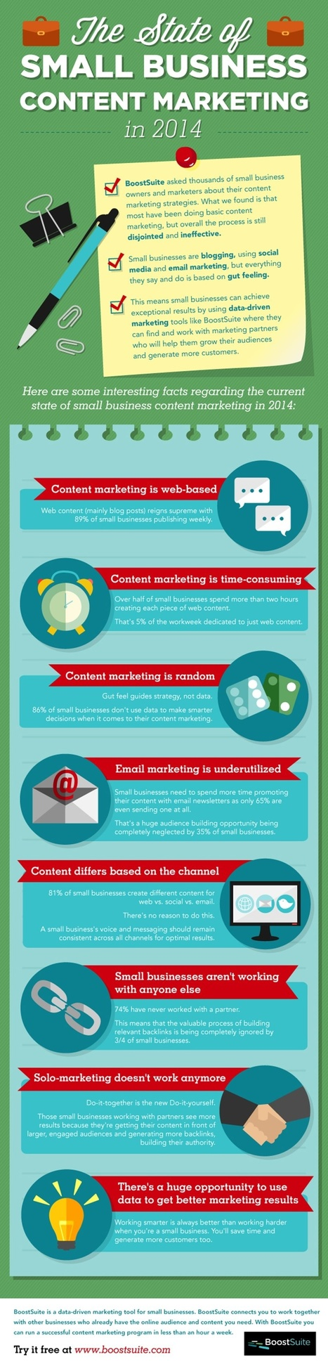 The State of Small Business Content Marketing [Infographic] | MarketingHits | Scoop.it