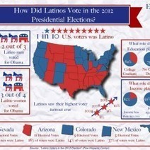 How Did Latinos Vote in the 2012 Presidential Elections? | Visual.ly | A2 US Politics - Elections and voting behaviour in the USA | Scoop.it