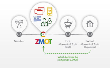 A Modern Marketing Strategy – Social Media Marketing & ZMOT from Google | An Eye on New Media | Scoop.it