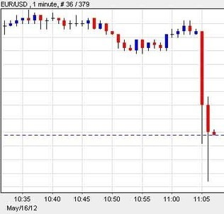 ECB Stops Monetary Policy Operations To Some Greek Banks | ZeroHedge | Gold and What Moves it. | Scoop.it