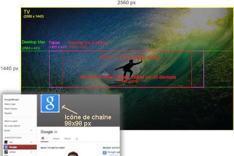 La bonne taille des images sur les sites sociaux et ailleurs | E tourisme | Scoop.it