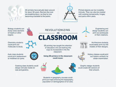 4 Reasons Your School Should Invest In A 3D Printer - TeachThought | Handy Online Tools for Schools | Scoop.it