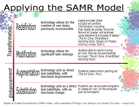 A New Great SAMR Visual for Teachers ~ Educational Technology and Mobile Learning | Transformational Teaching and Technology | Scoop.it