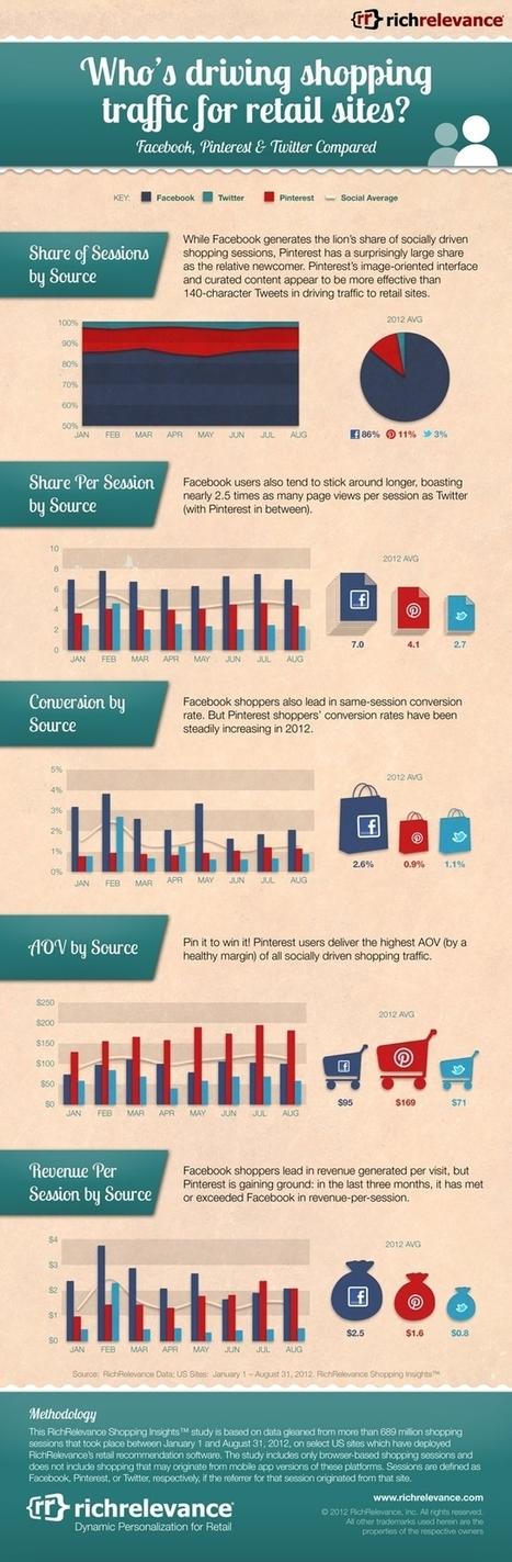 ¿Qué redes conducen tráfico al comercio electrónico? #infografia #infographic #socialmedia | Comercio Electrónico | Scoop.it