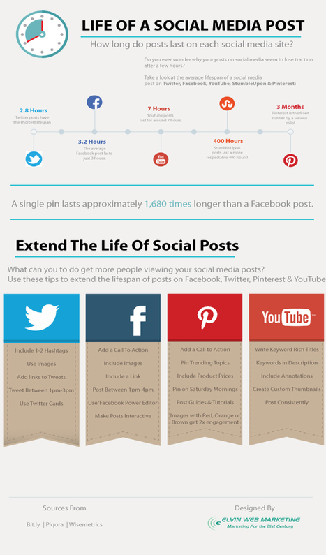 How Long Do Social Media Posts Last? #Infographic | MarketingHits | Scoop.it