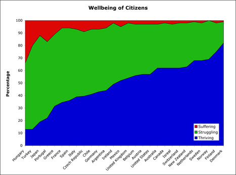 Well-being in Canada: Are we satisfied? | rabble.ca | Humanist Business | Scoop.it