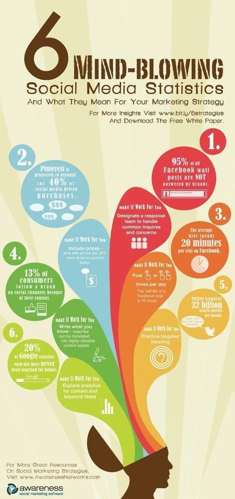 6 statistiche sui social media che vi stupiranno - NinjaMarketing | ToxNetLab's Blog | Scoop.it