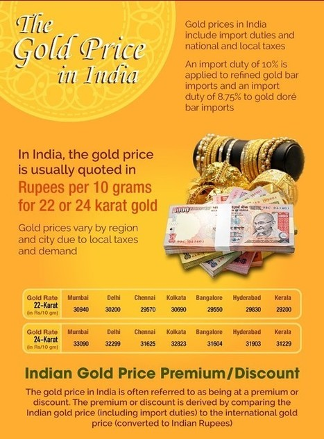 The Indian Gold Market [INFOGRAPHIC] | Big Insights For Big Data: Tapping into the Global Thinking-Space of Financial Stakeholders | Scoop.it