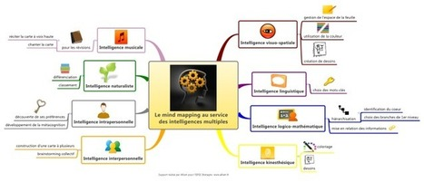 Le mind mapping au service des intelligences multiples | Pédagogie | Scoop.it