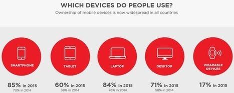 Près d'un Français sur deux estime que le mobile a changé sa façon d'acheter en magasin, selon une étude de DigitasLBi - Offremedia | Mobile | Scoop.it