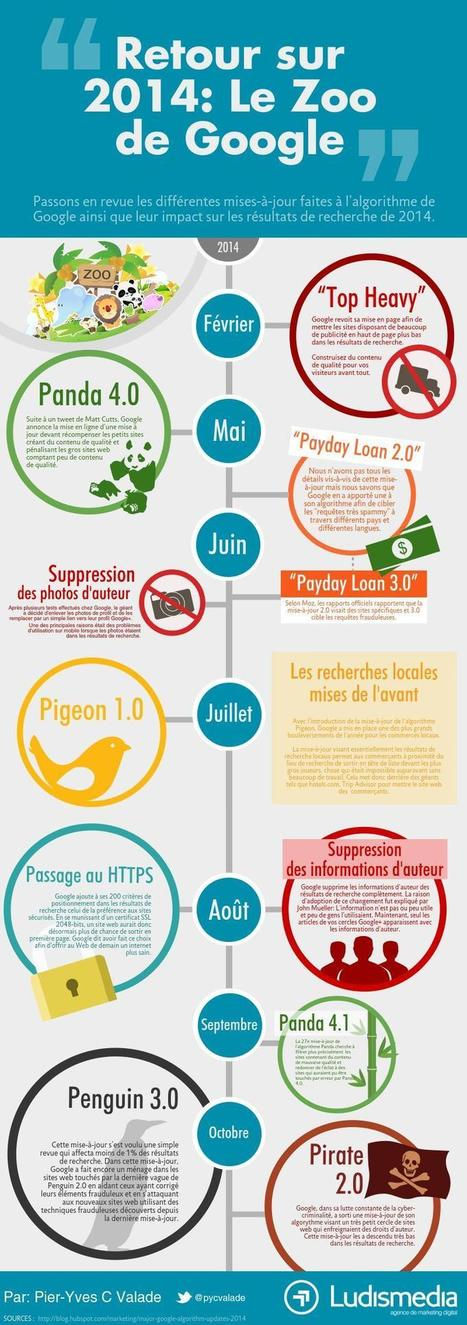 Retour sur 2014: Le Zoo de Google - Ludis Media | Les infographies ! | Scoop.it