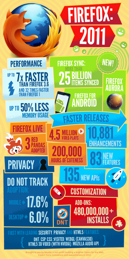 How Did Firefox Fare in 2011? (Infographic) | All Technology Buzz | Scoop.it