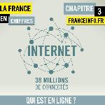 Infographies | La France en chiffres : internet | Toulouse networks | Scoop.it