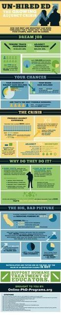 Reasons to NOT be an Adjunct [INFOGRAPHIC]   Higher Education and academic research   Scoop.it