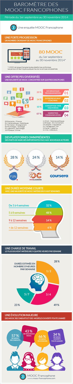 Mooc Francophone   Sciences du numérique et e-education   Scoop.it