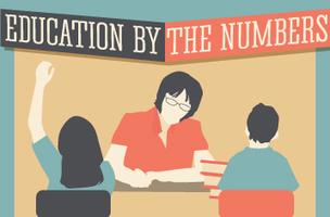 INFOGRAPHIC: Education by the Numbers | Esther Coronel de Iberkleid Articles | Scoop.it