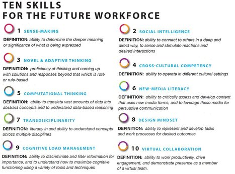 10 Skills for the future workforce | Futurable Planet: Answers from a Shifted Paradigm. | Scoop.it