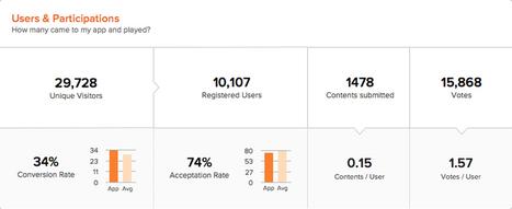 Comment calculer le R.O.I. de vos apps Facebook ?   CommunityManagementActus   Scoop.it