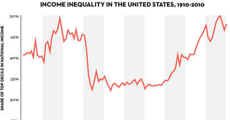 Piketty's Inequality Story in Six Charts | Peer2Politics | Scoop.it