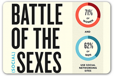 Men vs. women: Battle of the social media sexes | Articles | Home | Utilising Social Media | Scoop.it