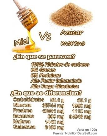 ¿Miel, azúcar? ¿Son diferentes o ese es otro mito más? | Alimentacion | Scoop.it