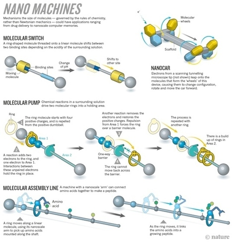 The tiniest Lego: a tale of nanoscale motors, rotors, switches and pumps | Amazing Science | Scoop.it