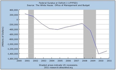 The Truth About Who's Responsible For Our Massive Budget Deficit | francis eco101 | Scoop.it