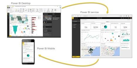 Guided Learning for Power BI   Microsoft Power BI   Business Intelligence   Scoop.it